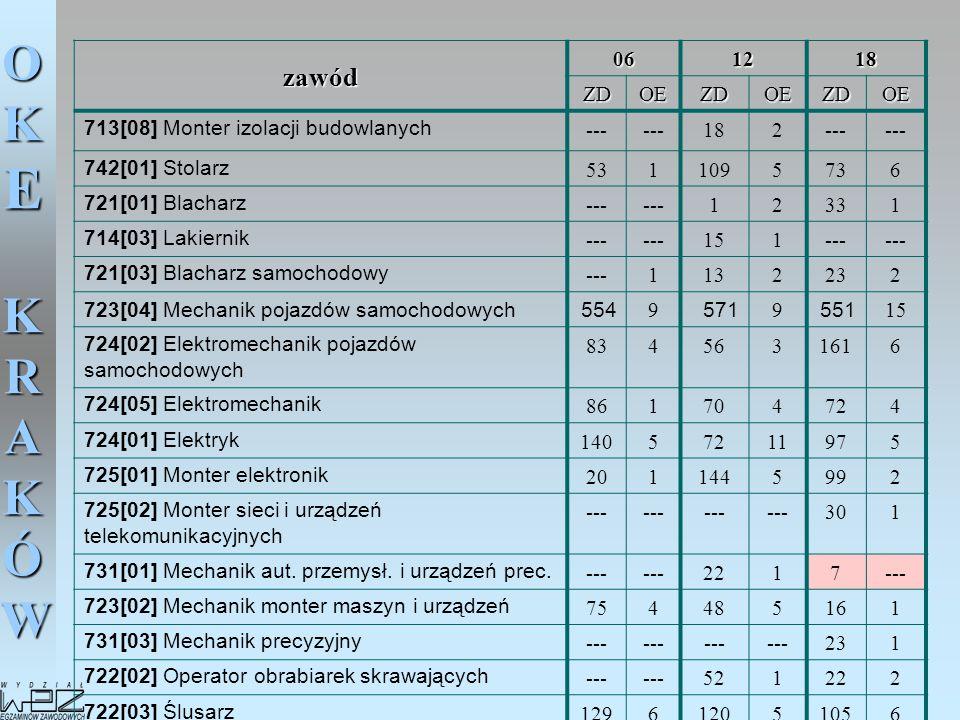 zawód 06 12 18 ZD OE 713[08] Monter izolacji budowlanych --- 2